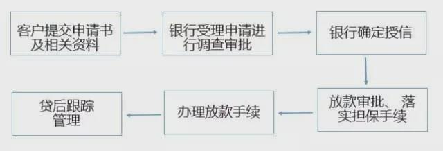 票据质押流程图1