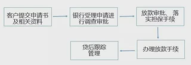 票据质押流程图2