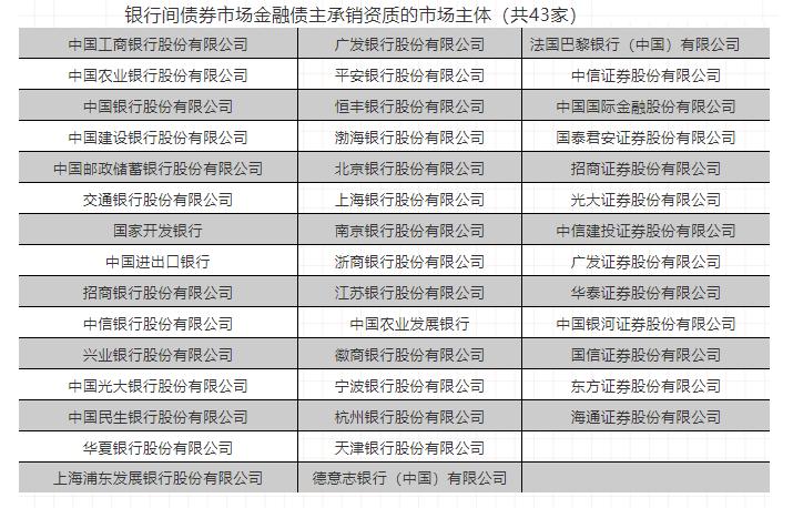 银行间债券市场金融债主承销资质的市场主体(共43家)