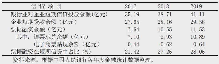 2017~2019年企业短期信贷投放情况