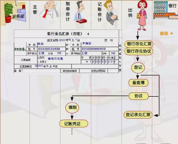 承兑汇票业务会计处理流程图2